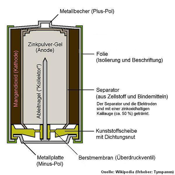 versuch erhitzen von silberoxid